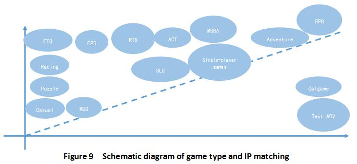 Schematic diagram of game type and IP matching