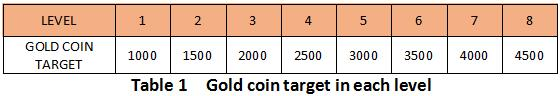 Gold Coin Target in Each Level